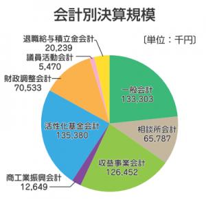 会計別決算規模(グラフ)